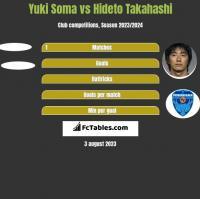 Yuki Soma vs Hideto Takahashi h2h player stats