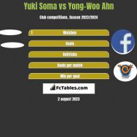 Yuki Soma vs Yong-Woo Ahn h2h player stats