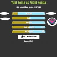 Yuki Soma vs Fuchi Honda h2h player stats
