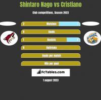 Shintaro Nago vs Cristiano h2h player stats