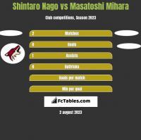 Shintaro Nago vs Masatoshi Mihara h2h player stats