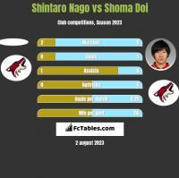 Shintaro Nago vs Shoma Doi h2h player stats