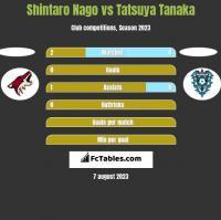 Shintaro Nago vs Tatsuya Tanaka h2h player stats