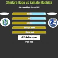 Shintaro Nago vs Yamato Machida h2h player stats