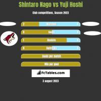 Shintaro Nago vs Yuji Hoshi h2h player stats