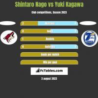 Shintaro Nago vs Yuki Kagawa h2h player stats