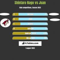 Shintaro Nago vs Juan h2h player stats