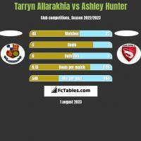 Tarryn Allarakhia vs Ashley Hunter h2h player stats