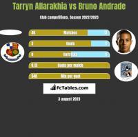 Tarryn Allarakhia vs Bruno Andrade h2h player stats