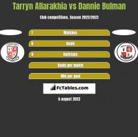 Tarryn Allarakhia vs Dannie Bulman h2h player stats