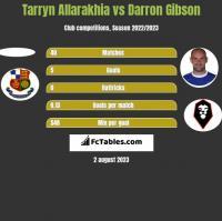 Tarryn Allarakhia vs Darron Gibson h2h player stats