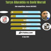 Tarryn Allarakhia vs David Worrall h2h player stats