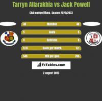 Tarryn Allarakhia vs Jack Powell h2h player stats