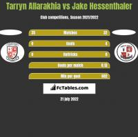 Tarryn Allarakhia vs Jake Hessenthaler h2h player stats