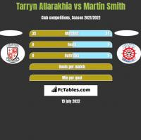 Tarryn Allarakhia vs Martin Smith h2h player stats