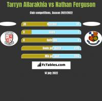 Tarryn Allarakhia vs Nathan Ferguson h2h player stats