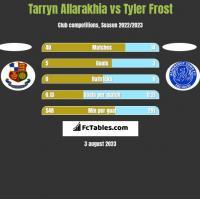 Tarryn Allarakhia vs Tyler Frost h2h player stats