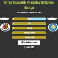 Tarryn Allarakhia vs Ashley Nathaniel-George h2h player stats