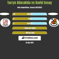 Tarryn Allarakhia vs David Sesay h2h player stats