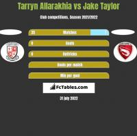 Tarryn Allarakhia vs Jake Taylor h2h player stats