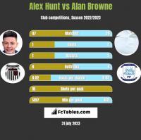 Alex Hunt vs Alan Browne h2h player stats