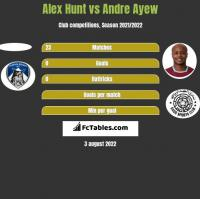 Alex Hunt vs Andre Ayew h2h player stats