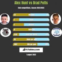 Alex Hunt vs Brad Potts h2h player stats