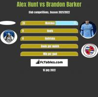 Alex Hunt vs Brandon Barker h2h player stats