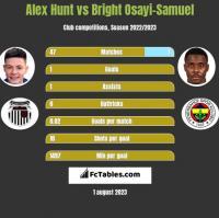 Alex Hunt vs Bright Osayi-Samuel h2h player stats