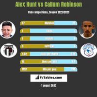 Alex Hunt vs Callum Robinson h2h player stats