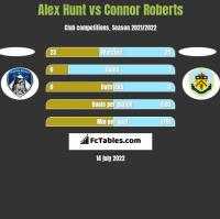 Alex Hunt vs Connor Roberts h2h player stats
