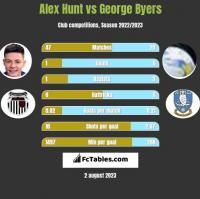 Alex Hunt vs George Byers h2h player stats