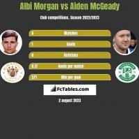Albi Morgan vs Aiden McGeady h2h player stats
