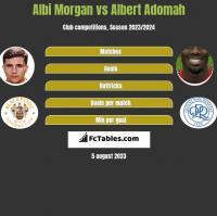 Albi Morgan vs Albert Adomah h2h player stats