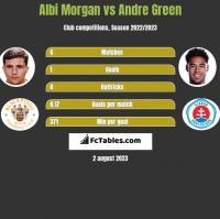 Albi Morgan vs Andre Green h2h player stats