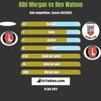 Albi Morgan vs Ben Watson h2h player stats