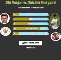Albi Morgan vs Christian Noergaard h2h player stats