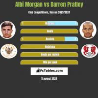 Albi Morgan vs Darren Pratley h2h player stats