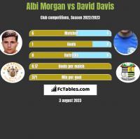 Albi Morgan vs David Davis h2h player stats