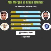 Albi Morgan vs Erhun Oztumer h2h player stats