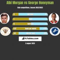 Albi Morgan vs George Honeyman h2h player stats