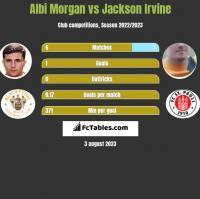 Albi Morgan vs Jackson Irvine h2h player stats