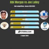 Albi Morgan vs Joe Lolley h2h player stats