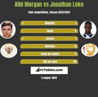 Albi Morgan vs Jonathan Leko h2h player stats
