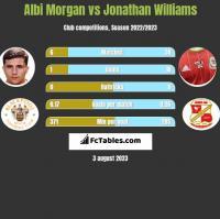 Albi Morgan vs Jonathan Williams h2h player stats
