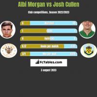 Albi Morgan vs Josh Cullen h2h player stats