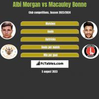 Albi Morgan vs Macauley Bonne h2h player stats