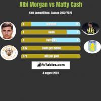 Albi Morgan vs Matty Cash h2h player stats