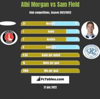 Albi Morgan vs Sam Field h2h player stats