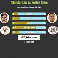 Albi Morgan vs Herbie Kane h2h player stats